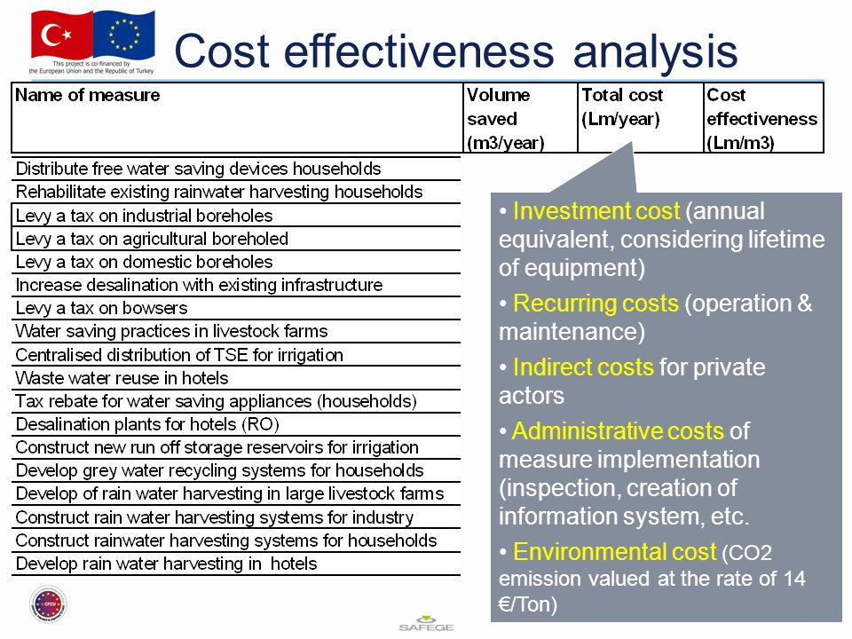Cost effectiveness analysis Investment cost (annual equivalent, considering lifetime of equipment) Recurring costs (operation & maintenance) Indirect costs for private actors Administrative costs of measure implementation (inspection, creation of information system, etc.
