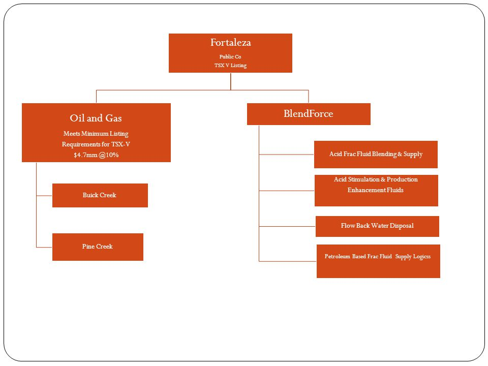 Fortaleza Public Co TSX V Listing Oil and Gas Meets Minimum Listing Requirements for TSX-V $4.7mm @10% Buick Creek Pine Creek BlendForce Acid Frac Fluid Blending & Supply Acid Stimulation & Production Enhancement Fluids Flow Back Water Disposal Petroleum Based Frac Fluid Supply Logicss