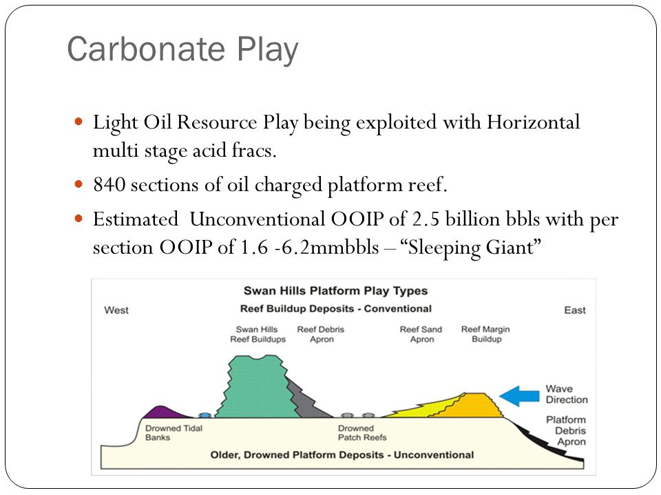 Carbonate Play Light Oil Resource Play being exploited with Horizontal multi stage acid fracs.