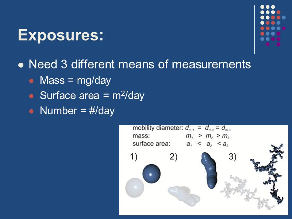 Exposures: Need 3 different means of measurements Mass = mg/day Surface area = m 2 /day Number = #/day