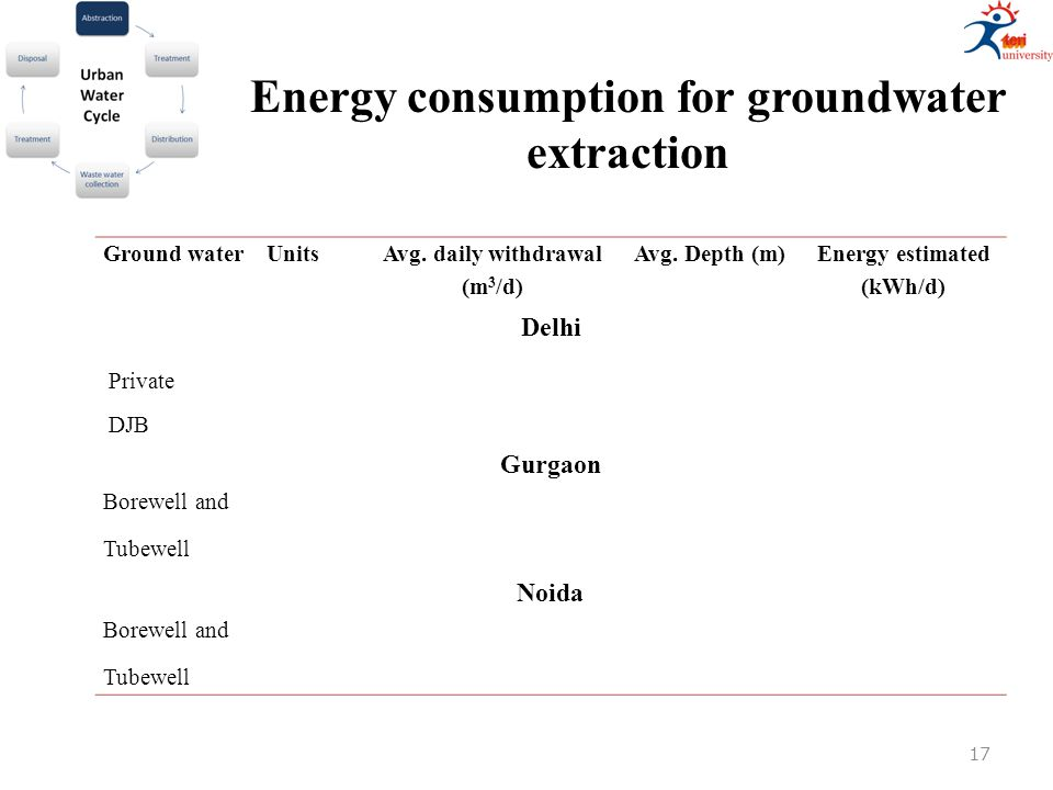 Ground waterUnits Avg. daily withdrawal (m 3 /d) Avg. Depth (m) Energy estimated (kWh/d) Delhi Private DJB Gurgaon Borewell and Tubewell Noida Borewel