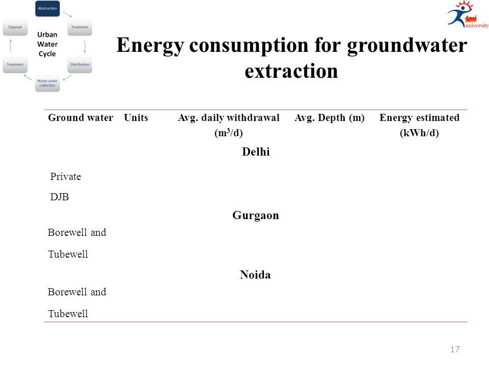 Ground waterUnits Avg. daily withdrawal (m 3 /d) Avg.