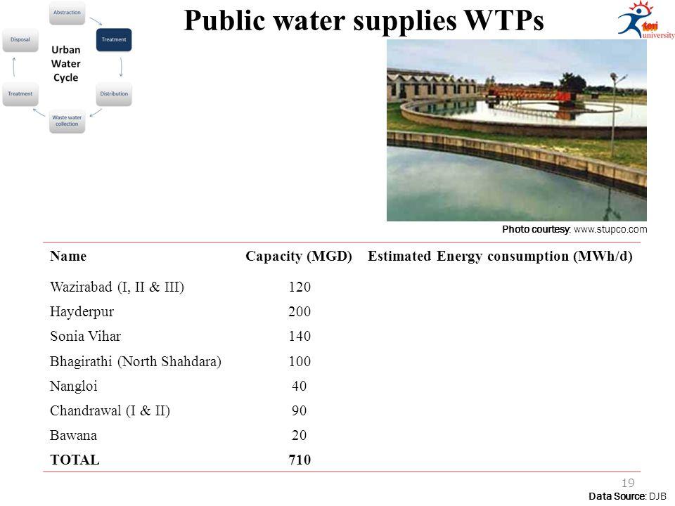 Public water supplies WTPs Photo courtesy: www.stupco.com Data Source: DJB NameCapacity (MGD)Estimated Energy consumption (MWh/d) Wazirabad (I, II & III)120 Hayderpur200 Sonia Vihar140 Bhagirathi (North Shahdara)100 Nangloi40 Chandrawal (I & II)90 Bawana20 TOTAL710 19