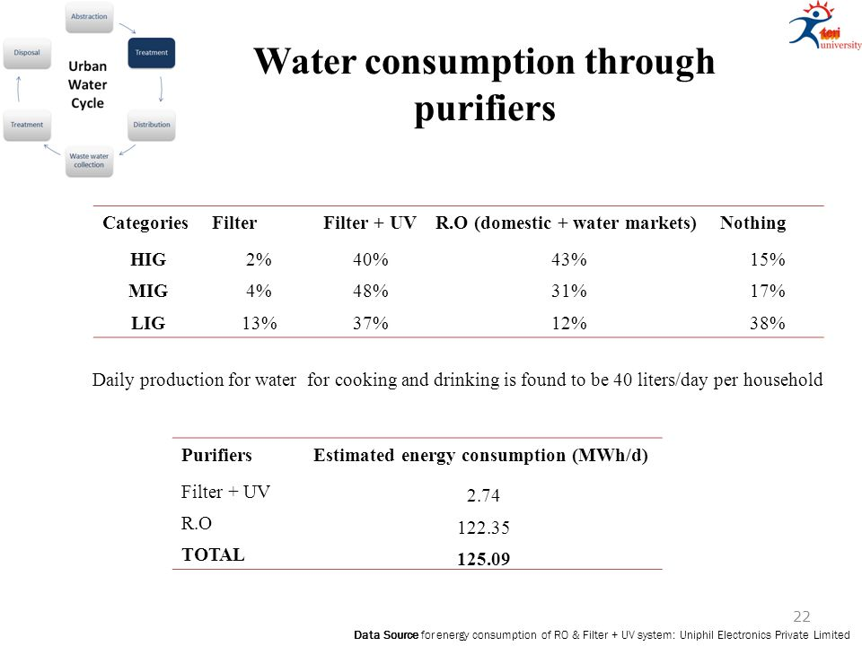 Water consumption through purifiers Daily production for water for cooking and drinking is found to be 40 liters/day per household Data Source for energy consumption of RO & Filter + UV system: Uniphil Electronics Private Limited PurifiersEstimated energy consumption (MWh/d) Filter + UV 2.74 R.O 122.35 TOTAL 125.09 CategoriesFilterFilter + UVR.O (domestic + water markets)Nothing HIG2%40%43%15% MIG4%48%31%17% LIG13%37%12%38% 22
