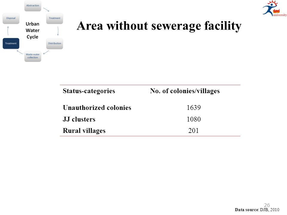 Area without sewerage facility Data source: DJB, 2010 Status-categoriesNo. of colonies/villages Unauthorized colonies1639 JJ clusters1080 Rural villag