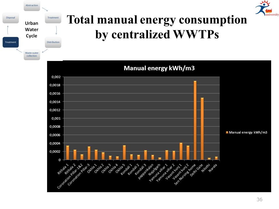 Total manual energy consumption by centralized WWTPs 36