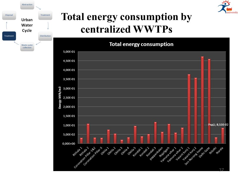 Total energy consumption by centralized WWTPs 37