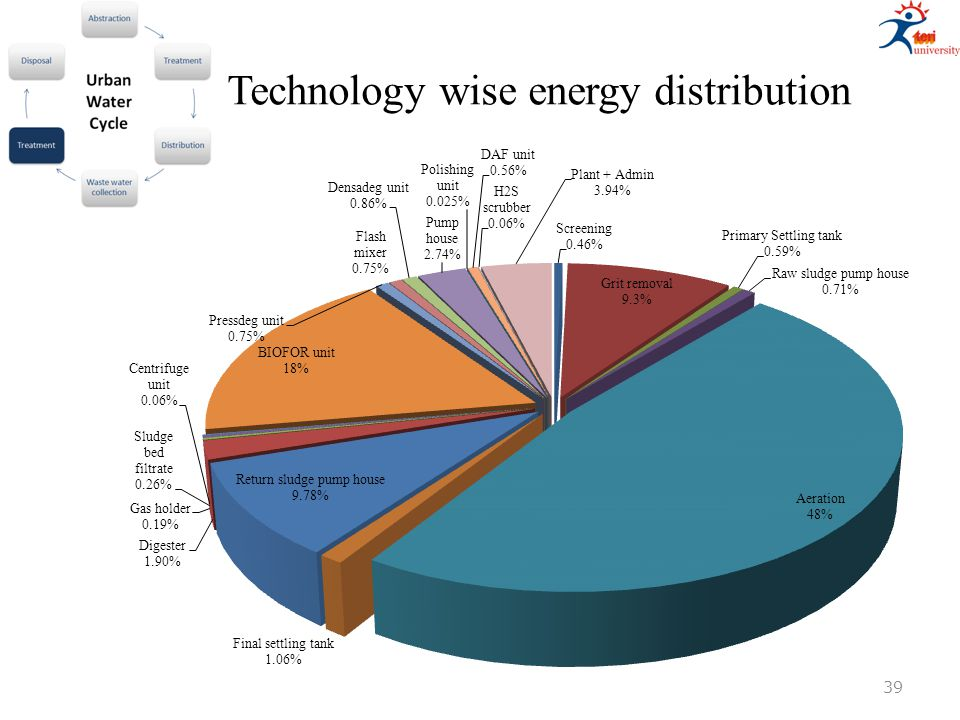 Technology wise energy distribution 39