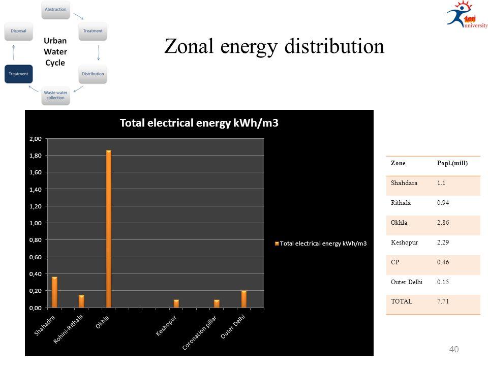 Zonal energy distribution ZonePopl.(mill) Shahdara1.1 Rithala0.94 Okhla2.86 Keshopur2.29 CP0.46 Outer Delhi0.15 TOTAL7.71 40