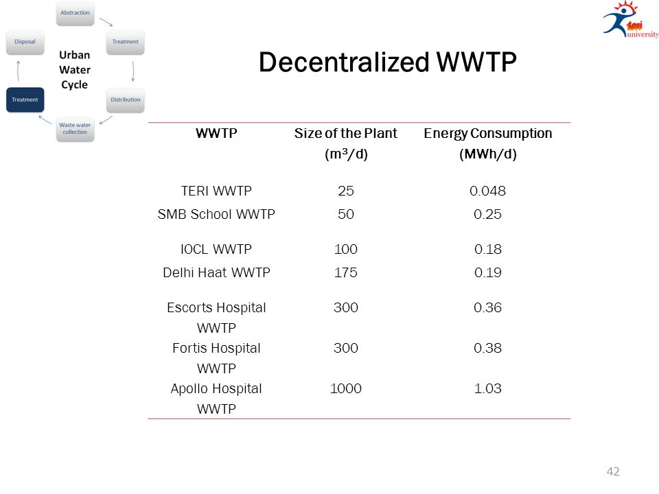 Decentralized WWTP WWTP Size of the Plant (m 3 /d) Energy Consumption (MWh/d) TERI WWTP250.048 SMB School WWTP500.25 IOCL WWTP1000.18 Delhi Haat WWTP1750.19 Escorts Hospital WWTP 3000.36 Fortis Hospital WWTP 3000.38 Apollo Hospital WWTP 10001.03 42