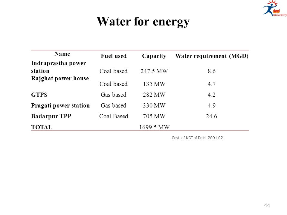 Water for energy Name Fuel usedCapacityWater requirement (MGD) Indraprastha power stationCoal based247.5 MW8.6 Rajghat power house Coal based135 MW4.7 GTPSGas based282 MW4.2 Pragati power stationGas based330 MW4.9 Badarpur TPPCoal Based705 MW24.6 TOTAL1699.5 MW Govt.