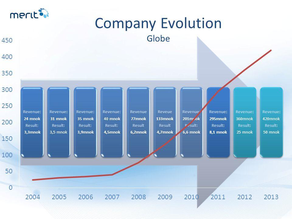 Revenue: 24 mnok Result: 3,3mnok Revenue: 31 mnok Result: 3,5 mnok Revenue: 35 mnok Result: 3,9mnok Revenue: 40 mnok Result: 4,5mnok Revenue 77mnok Result 6,2mnok Reveue 133mnok Result 4,7mnok Revenue: 201mnok Result: 6,6 mnok Revenue: 295mnok Result: 8,1 mnok Revenue: 360mnok Result: 25 mnok Revenue: 420mnok Result: 50 mnok Company Evolution Globe