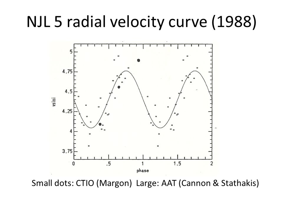 NJL 5 radial velocity curve (1988) Small dots: CTIO (Margon) Large: AAT (Cannon & Stathakis)