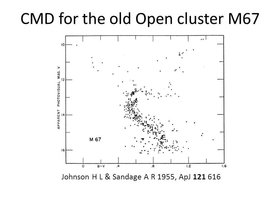 CMD for the old Open cluster M67 Johnson H L & Sandage A R 1955, ApJ 121 616