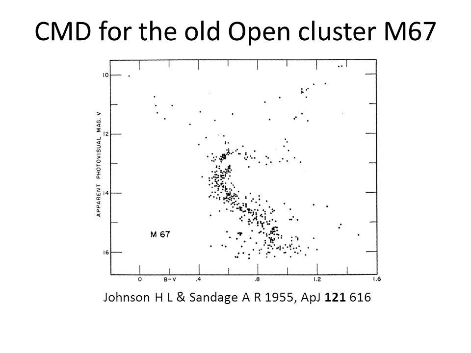An improved CMD for M67 Eggen O J & Sandage A R 1964, ApJ 140 130
