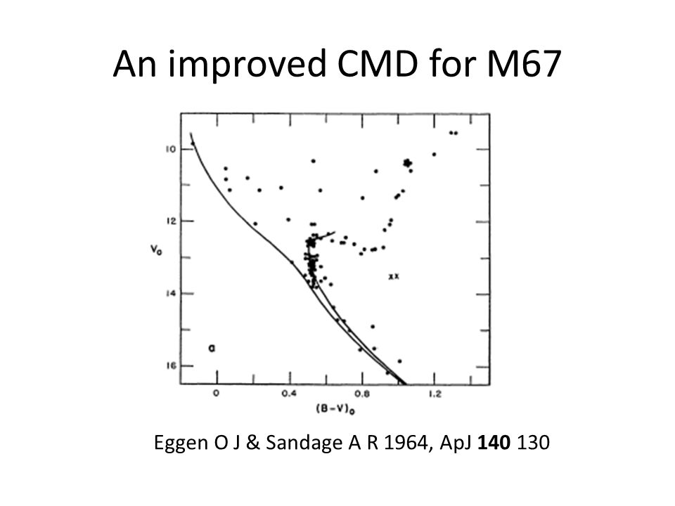 Why we failed with NJL 5 At ~16 mag, it is one of the brightest BSs in ω Cen but still faint for a 4m in poor weather We hoped to see double lines, to derive masses Complicated to schedule the observations The Calcium triplet lines land on top of hydrogen Paschen lines in the near IR We are currently obtaining the necessary spectroscopy at much higher resolution to determine the orbital parameters of NJL 5