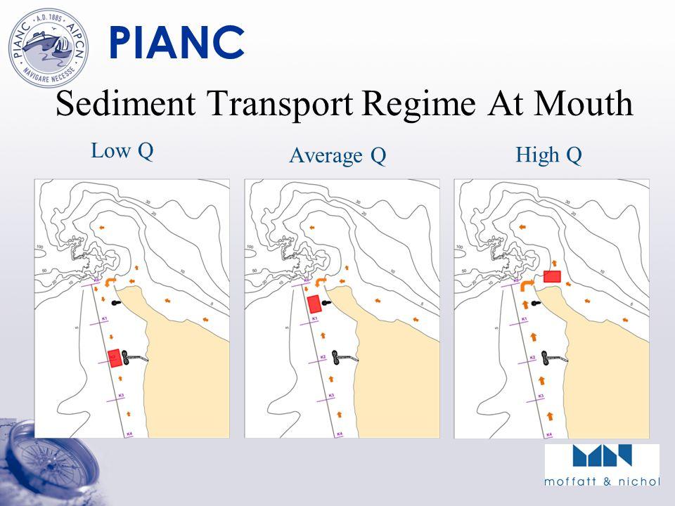 PIANC Sediment Transport Regime At Mouth Low Q Average Q High Q