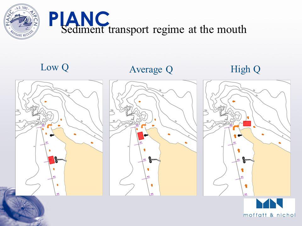 PIANC Sediment transport regime at the mouth Low Q Average Q High Q