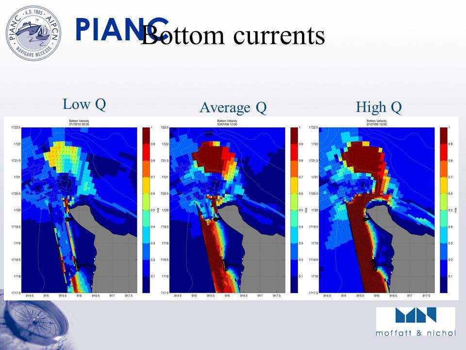PIANC Bottom currents Low Q Average Q High Q