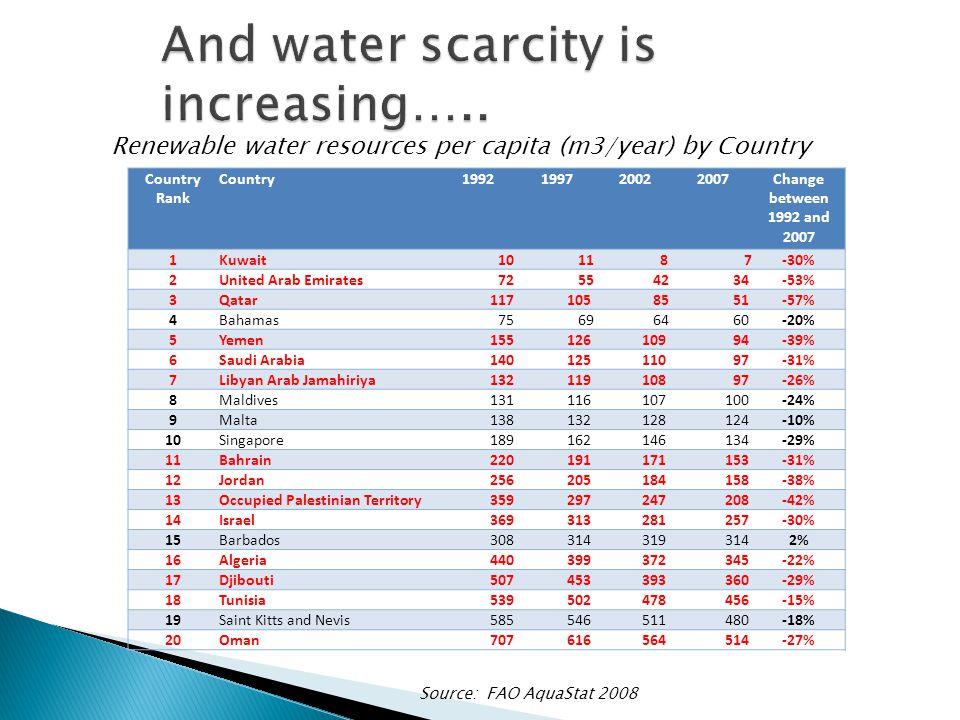 Source: FAO AquaStat 2008 Renewable water resources per capita (m3/year) by Country Country Rank Country1992199720022007Change between 1992 and 2007 1Kuwait 10 11 8 7-30% 2United Arab Emirates 72 55 42 34-53% 3Qatar 117 105 85 51-57% 4Bahamas 75 69 64 60-20% 5Yemen 155 126 109 94-39% 6Saudi Arabia 140 125 110 97-31% 7Libyan Arab Jamahiriya 132 119 108 97-26% 8Maldives 131 116 107 100-24% 9Malta 138 132 128 124-10% 10Singapore 189 162 146 134-29% 11Bahrain 220 191 171 153-31% 12Jordan 256 205 184 158-38% 13Occupied Palestinian Territory 359 297 247 208-42% 14Israel 369 313 281 257-30% 15Barbados 308 314 319 3142% 16Algeria 440 399 372 345-22% 17Djibouti 507 453 393 360-29% 18Tunisia 539 502 478 456-15% 19Saint Kitts and Nevis 585 546 511 480-18% 20Oman 707 616 564 514-27%