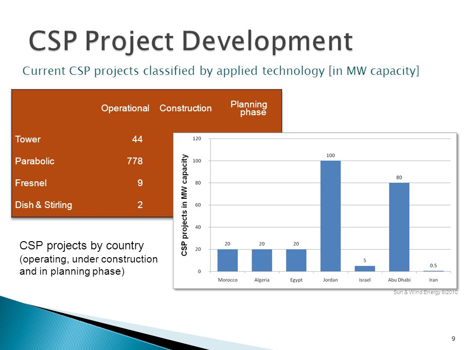  The demand-supply gap must be bridged  Large scale seawater desalination may be used to close the gap  Renewable energy, especially Concentrated Solar Power (CSP) for seawater desalination could be a viable means to close this demand-supply gap.