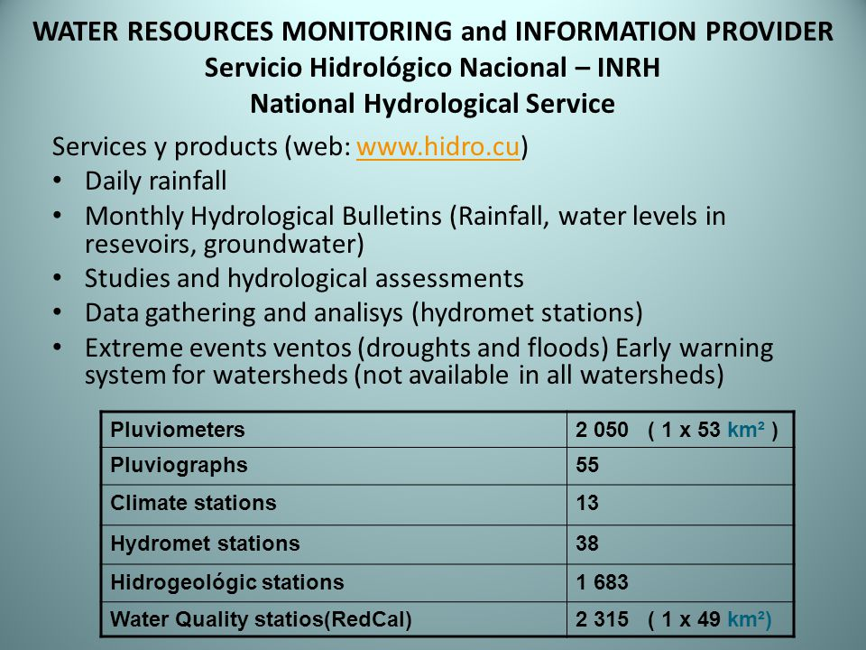 WATER RESOURCES MONITORING and INFORMATION PROVIDER Servicio Hidrológico Nacional – INRH National Hydrological Service Services y products (web: www.hidro.cu)www.hidro.cu Daily rainfall Monthly Hydrological Bulletins (Rainfall, water levels in resevoirs, groundwater) Studies and hydrological assessments Data gathering and analisys (hydromet stations) Extreme events ventos (droughts and floods) Early warning system for watersheds (not available in all watersheds) Pluviometers2 050 ( 1 x 53 km² ) Pluviographs55 Climate stations13 Hydromet stations38 Hidrogeológic stations1 683 Water Quality statios(RedCal)2 315 ( 1 x 49 km²)