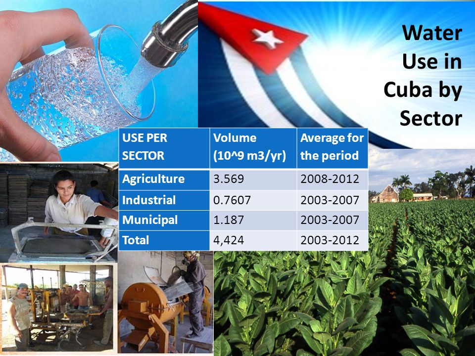 Credit: Jorge Luis Baños/IPS USE PER SECTOR Volume (10^9 m3/yr) Average for the period Agriculture3.5692008-2012 Industrial0.76072003-2007 Municipal1.1872003-2007 Total4,4242003-2012 Water Use in Cuba by Sector