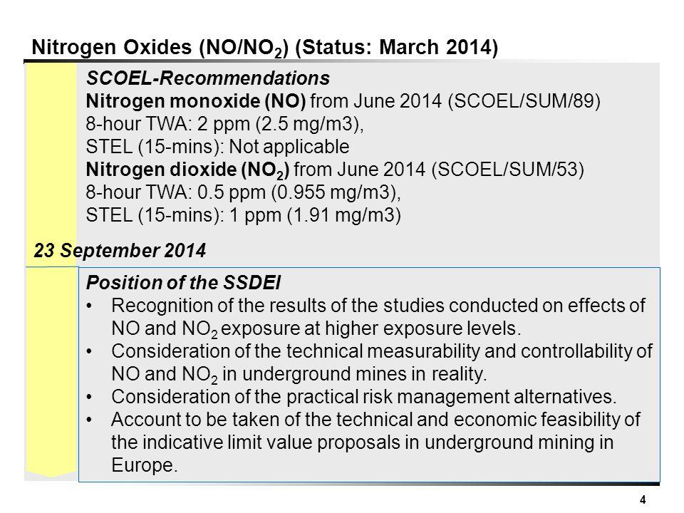 4 Nitrogen Oxides (NO/NO 2 ) (Status: March 2014) SCOEL-Recommendations Nitrogen monoxide (NO) from June 2014 (SCOEL/SUM/89) 8-hour TWA: 2 ppm (2.5 mg