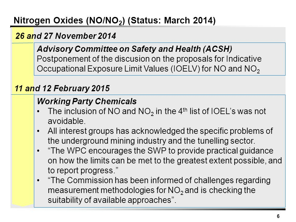 6 Nitrogen Oxides (NO/NO 2 ) (Status: March 2014) Working Party Chemicals The inclusion of NO and NO 2 in the 4 th list of IOEL's was not avoidable. A