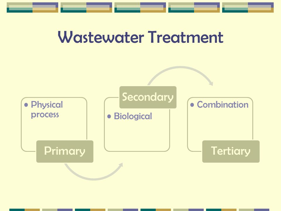 Wastewater Treatment Physical process Primary Biological Secondary Combination Tertiary