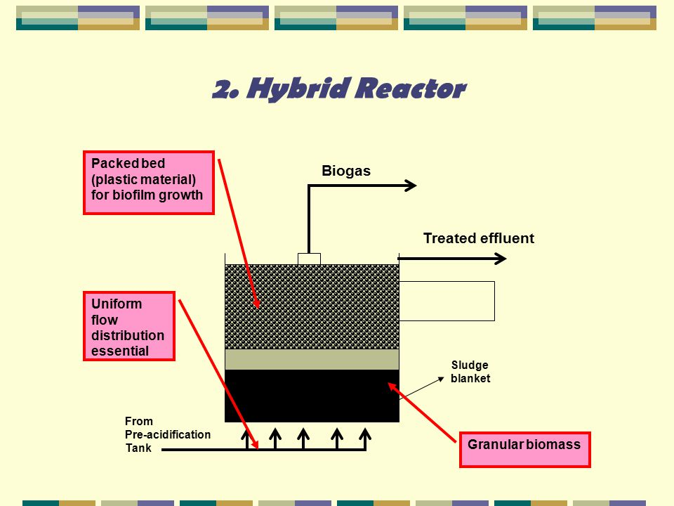 2. Hybrid Reactor Treated effluent Biogas From Pre-acidification Tank Granular biomass Uniform flow distribution essential Packed bed (plastic materia