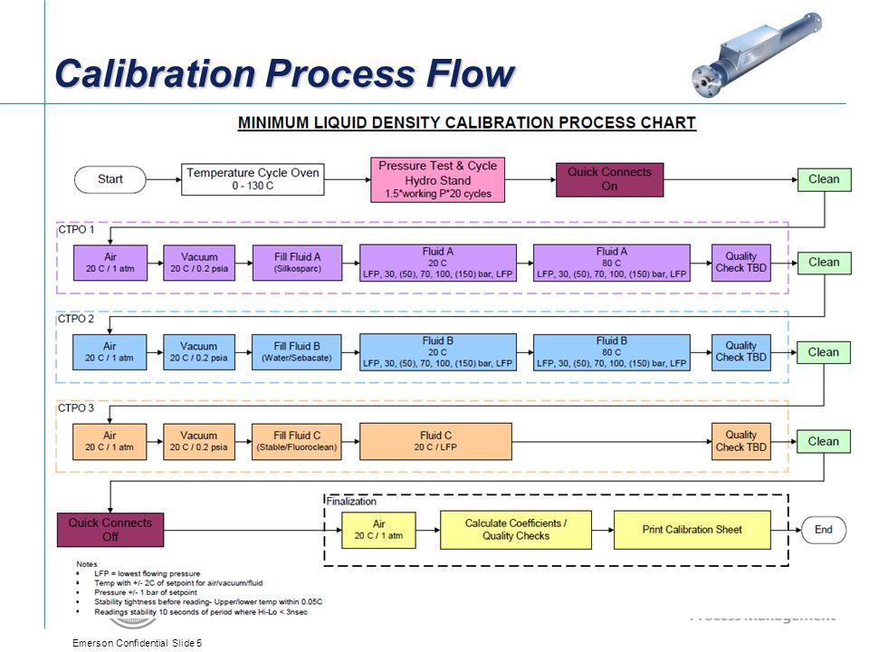 Emerson Confidential Slide 5 Calibration Process Flow Steve/Bob to provide flowchart of calibration steps for various options