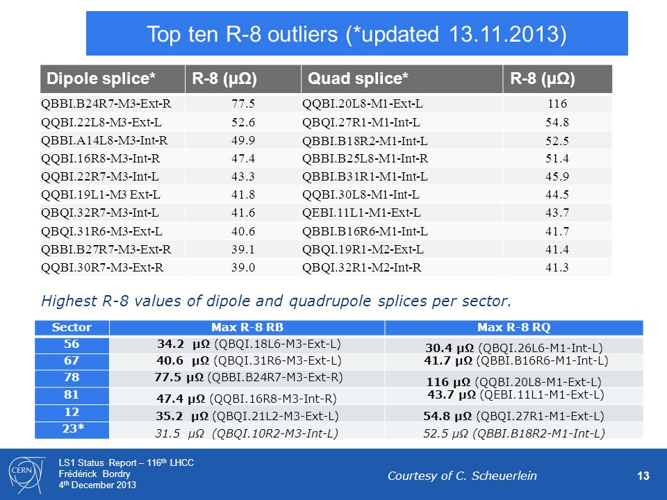 13 LS1 Status Report – 116 th LHCC Frédérick Bordry 4 th December 2013 Top ten R-8 outliers (*updated 13.11.2013) Dipole splice*R-8 (µΩ)Quad splice*R-