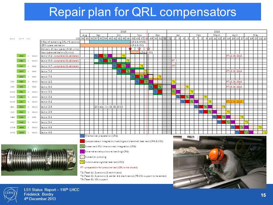 15 LS1 Status Report – 116 th LHCC Frédérick Bordry 4 th December 2013 Repair plan for QRL compensators