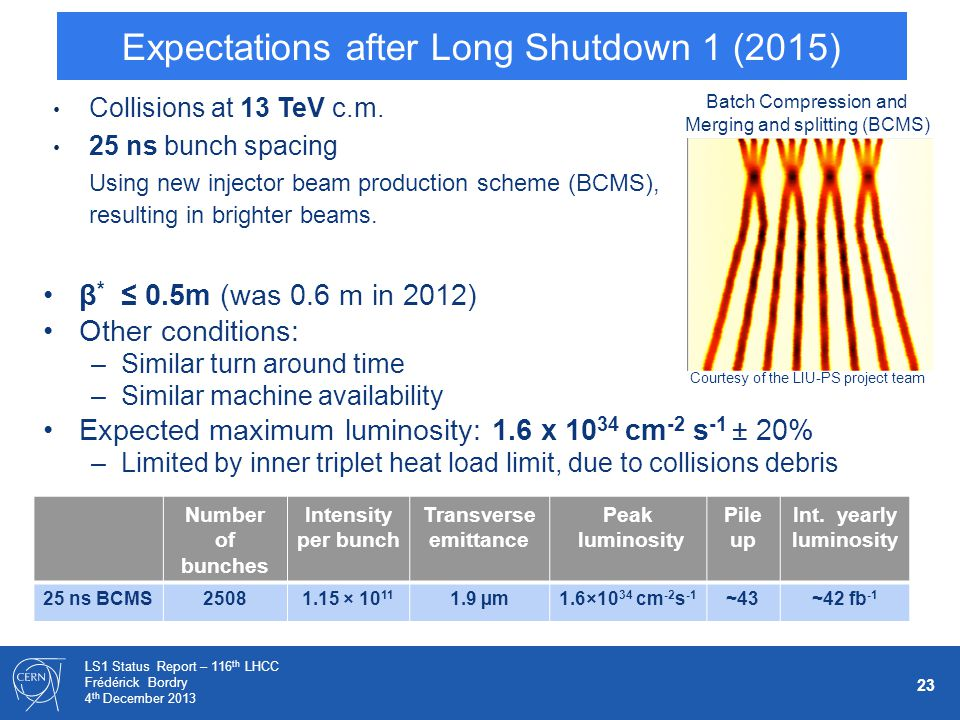 23 LS1 Status Report – 116 th LHCC Frédérick Bordry 4 th December 2013 Expectations after Long Shutdown 1 (2015) Collisions at 13 TeV c.m. 25 ns bunch