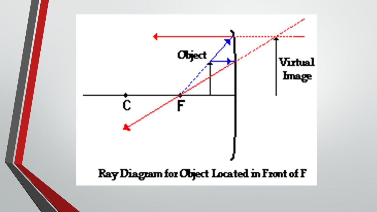 Assignment Ray Diagrams