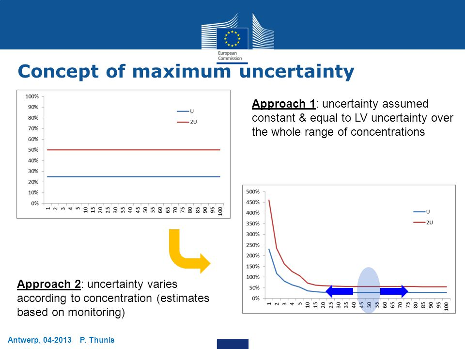 Approach 2: uncertainty varies according to concentration (estimates based on monitoring) Concept of maximum uncertainty Approach 1: uncertainty assum
