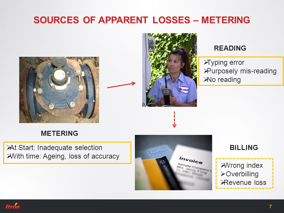 SOURCES OF APPARENT LOSSES – METERING METERING BILLING READING  At Start: Inadequate selection  With time: Ageing, loss of accuracy  Typing error 