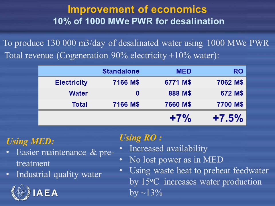 IAEA Improvement of economics 10% of 1000 MWe PWR for desalination Total revenue (Cogeneration 90% electricity +10% water): To produce 130 000 m3/day of desalinated water using 1000 MWe PWR StandaloneMEDRO Electricity7166 M$6771 M$7062 M$ Water0888 M$672 M$ Total7166 M$7660 M$7700 M$ +7%+7.5% Using RO : Increased availability No lost power as in MED Using waste heat to preheat feedwater by 15 o C increases water production by ~13% Using MED: Easier maintenance & pre- treatment Industrial quality water