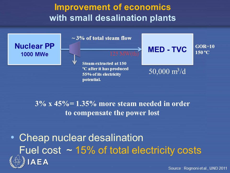 IAEA Improvement of economics with small desalination plants Cheap nuclear desalination Fuel cost ~ 15% of total electricity costs Nuclear PP 1000 MWe Nuclear PP 1000 MWe MED - TVC 50,000 m 3 /d 125 MW(th) GOR=10 150 ºC ~ 3% of total steam flow Steam extracted at 150 ºC after it has produced 55% of its electricity potential.