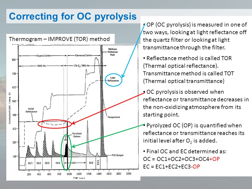 Correcting for OC pyrolysis Thermogram – IMPROVE (TOR) method OP (OC pyrolysis) is measured in one of two ways, looking at light reflectance off the quartz filter or looking at light transmittance through the filter.