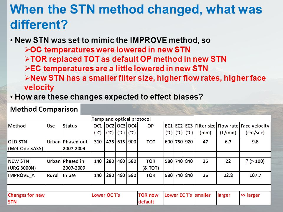 When the STN method changed, what was different.