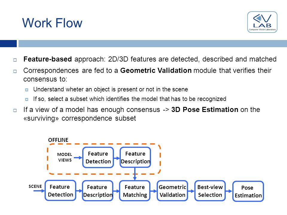 2D/3D feature detection  Double flow of features:  «2D» features relative to the color image (RGB)  «3D» features relative to the range map (D)  For both feature sets, the SURF detector [Bay et al.