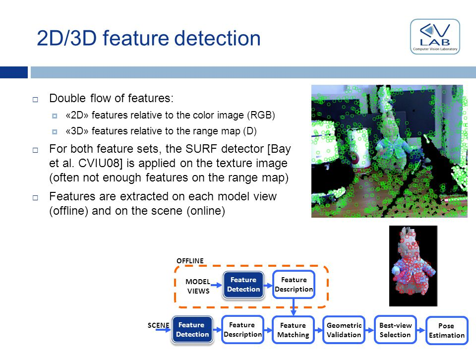2D/3D feature detection  Double flow of features:  «2D» features relative to the color image (RGB)  «3D» features relative to the range map (D)  For both feature sets, the SURF detector [Bay et al.