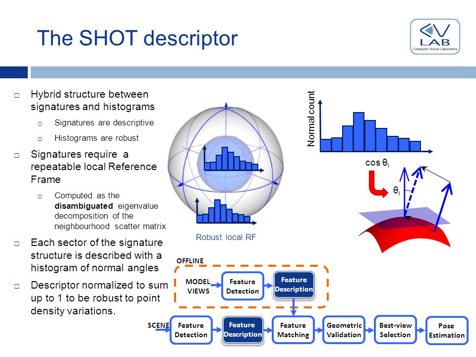 The SHOT descriptor Feature Description Feature Description OFFLINE SCENE MODEL VIEWS Feature Matching Geometric Validation Best-view Selection Feature Description Feature Description Pose Estimation Feature Detection Feature Detection Robust local RF  Hybrid structure between signatures and histograms  Signatures are descriptive  Histograms are robust  Signatures require a repeatable local Reference Frame  Computed as the disambiguated eigenvalue decomposition of the neighbourhood scatter matrix  Each sector of the signature structure is described with a histogram of normal angles  Descriptor normalized to sum up to 1 to be robust to point density variations.