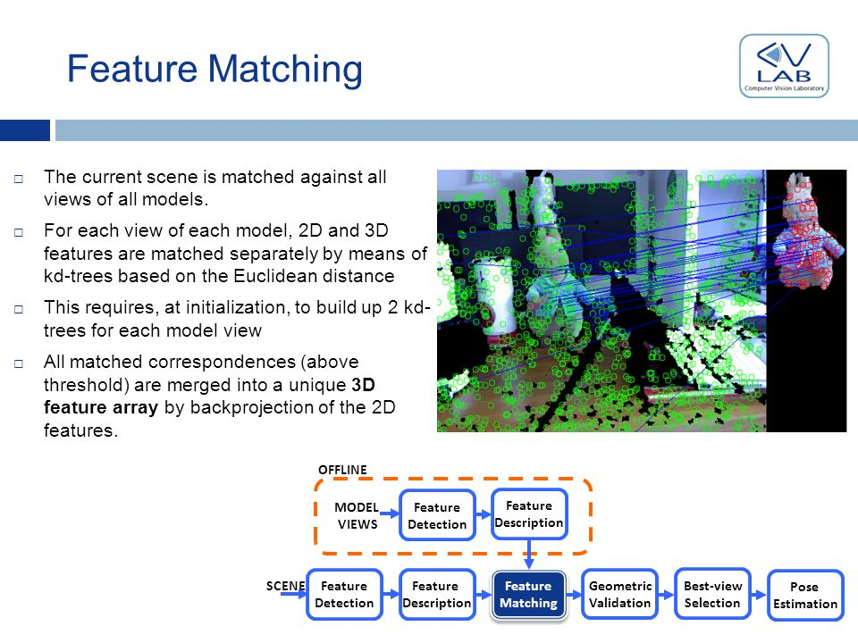Geometric Validation (1)  Approach based on 3D Hough Voting [Tombari & Di Stefano PSIVT10]  Each 3D feature is associated to a 3D local RF  We can define global-to-local and local-to-global transformations of 3D points Global RF Local RF OFFLINE SCENE MODEL VIEWS Geometric Validation Geometric Validation Best-view Selection Pose Estimation Feature Detection Feature Detection Feature Description Feature Description Feature Matching