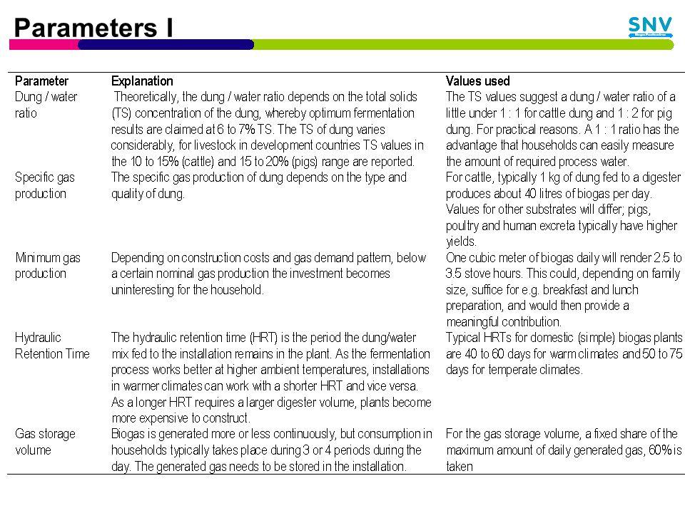 Parameters I