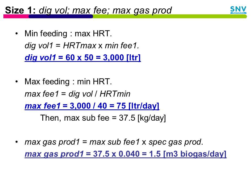 Size 1: dig vol; max fee; max gas prod Min feeding : max HRT.