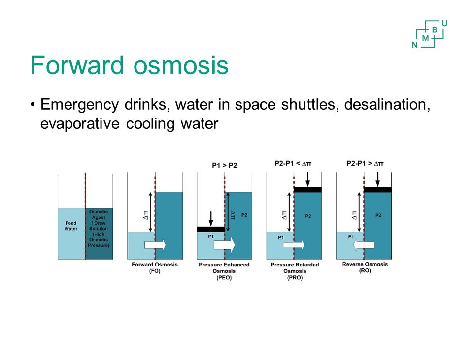 Forward osmosis Emergency drinks, water in space shuttles, desalination, evaporative cooling water