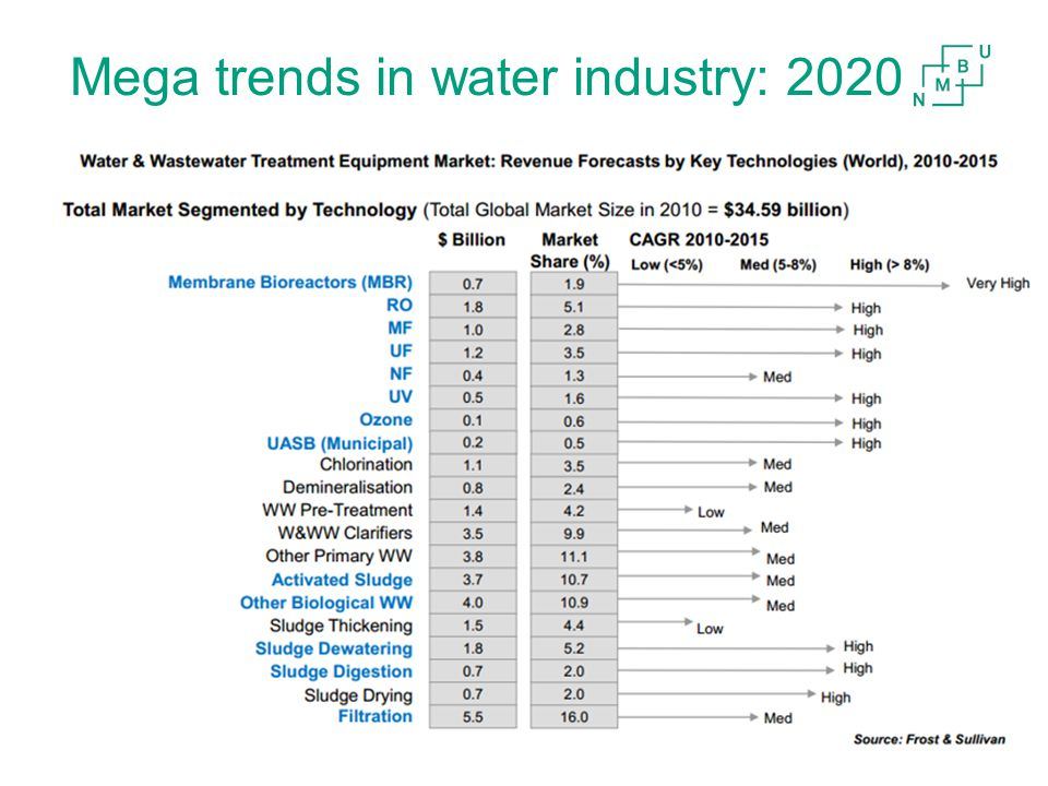 Mega trends in water industry: 2020